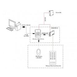 Mô tả hoạt động hệ thống kiểm soát thang máy cho các tòa nhà cao tầng